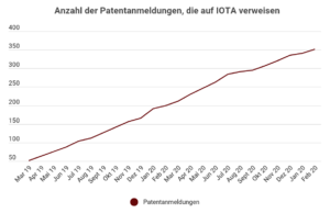 IOTA Infografik